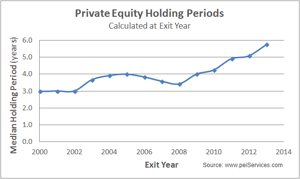 Average PE holding periods inching upward